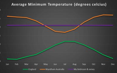 Average minimum temperature